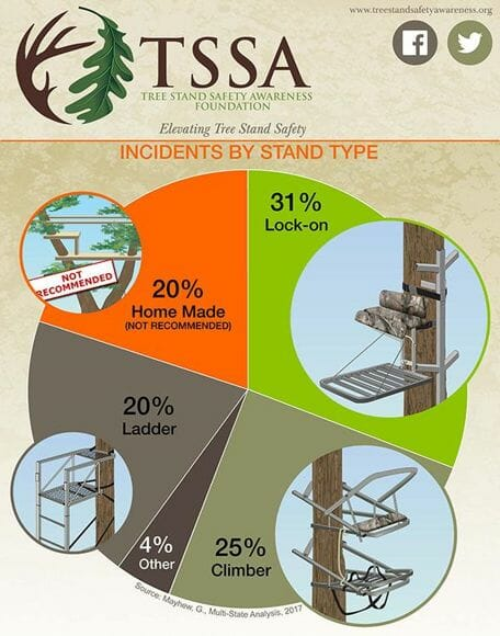 Tree stand accidents by type