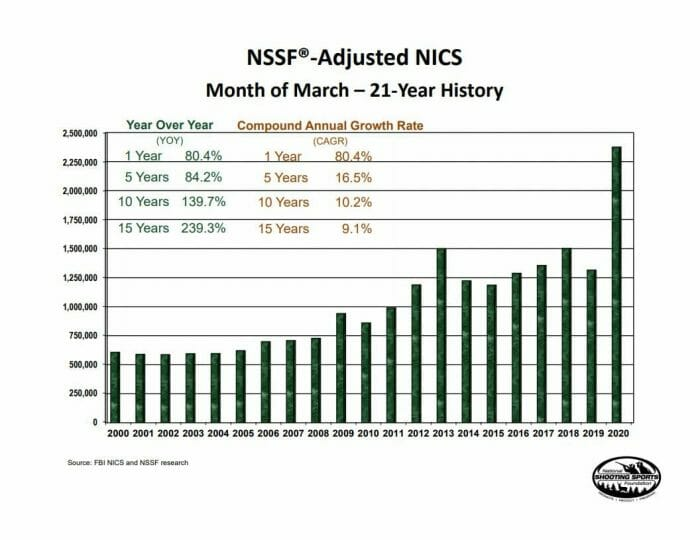 NICS numbers March 2020