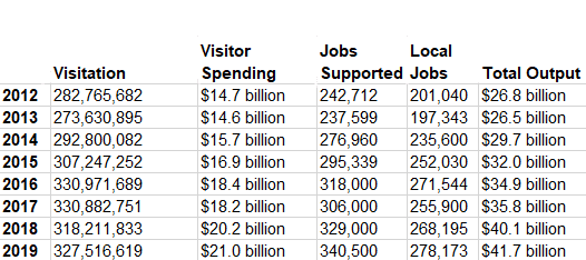National Park Visitor Spending Contributions to the U.S. Economy 2012-19